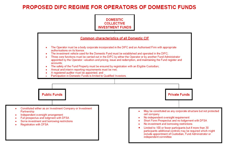 Proposed DIFC Regime for Operators of Domestic Funds