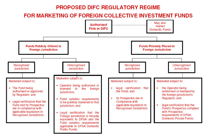 Proposed DIFC Regulatory Regime for Marketing of Foreign Collective Investment Funds